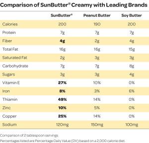 SunButter Nutrition Chart